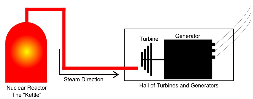 consumedland coma very simplified diagram of a nuclear power plant